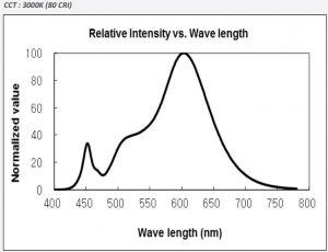 3000k Spectrum graph