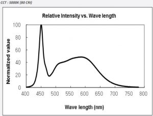 5000k Spectrum graph