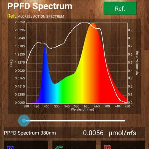 Spectrum of COB LED grow lights offered by grow-it-led