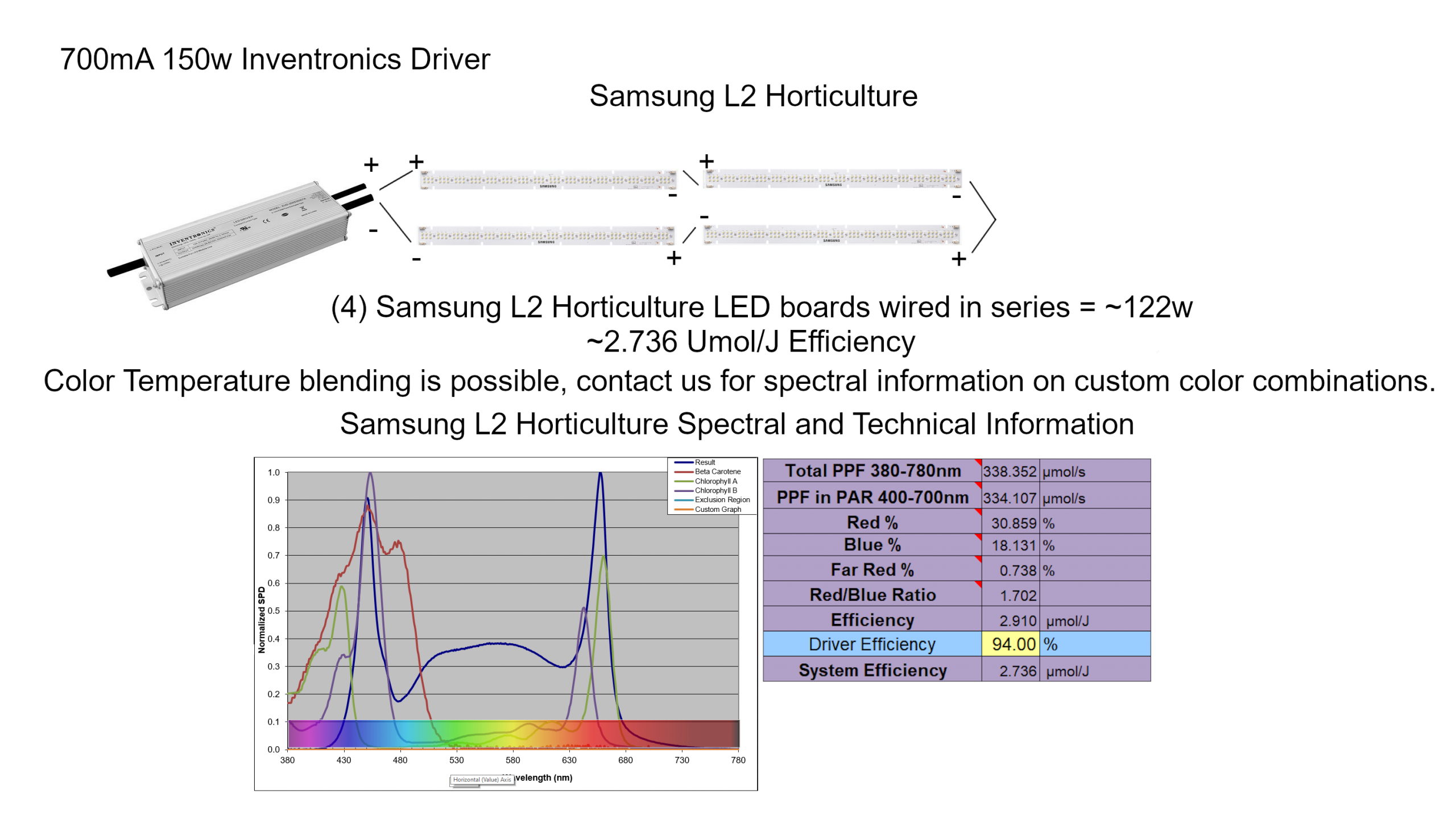 Samsung L2 Horticulture LED Wiring Diagram 150w