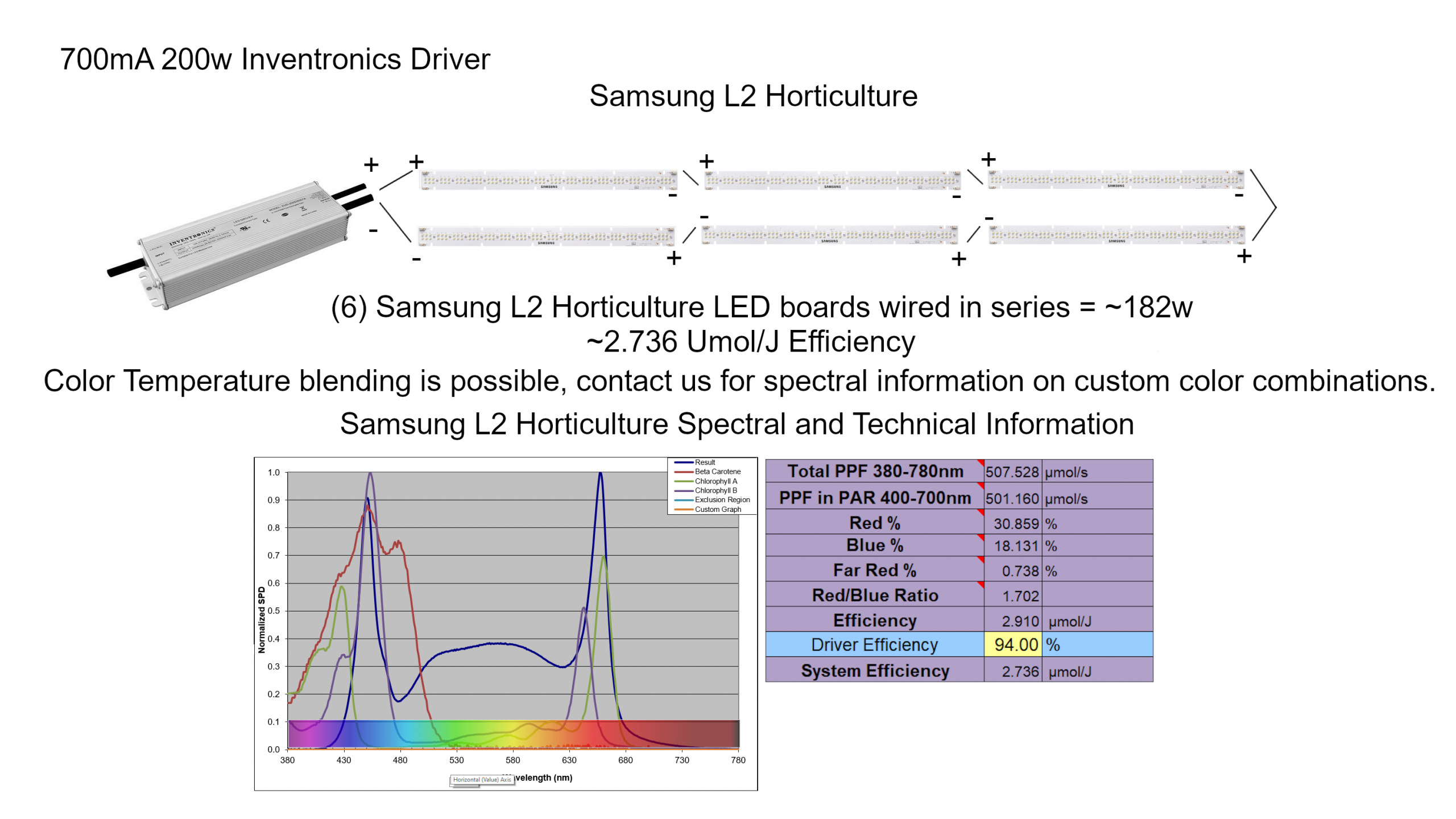 Samsung L2 Horticulture LED Wiring Diagram 200w