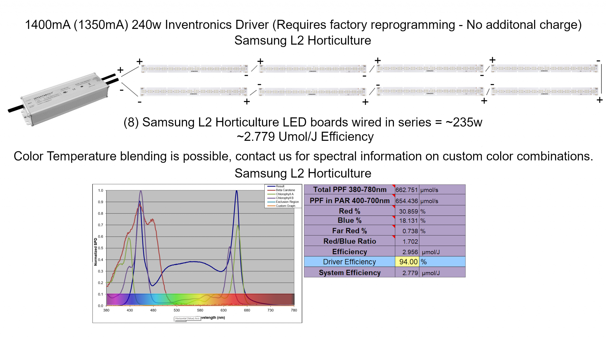 Samsung L2 Horticulture LED Wiring Diagram 240w