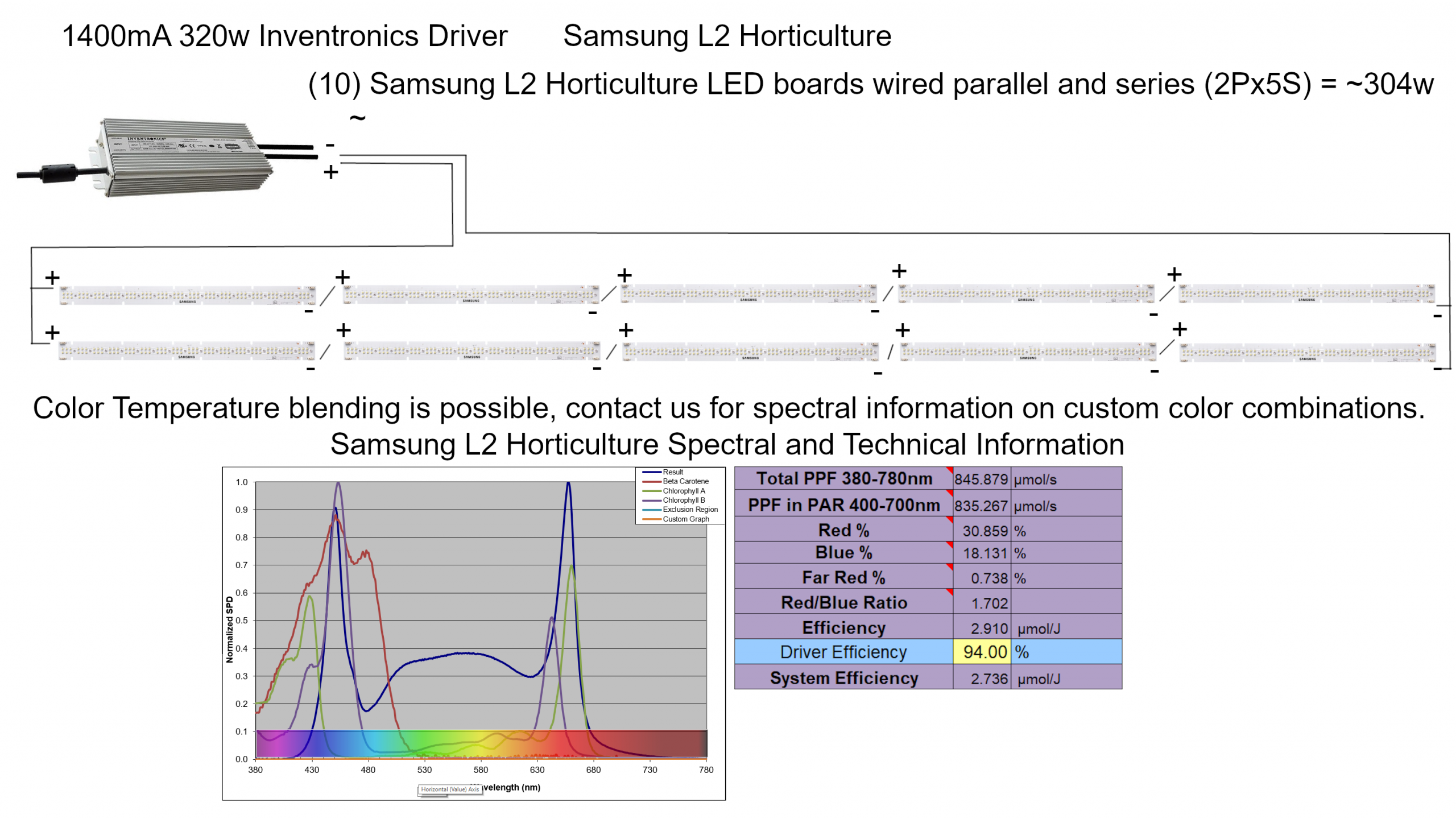 Samsung L2 Horticulture LED Wiring Diagram 320w